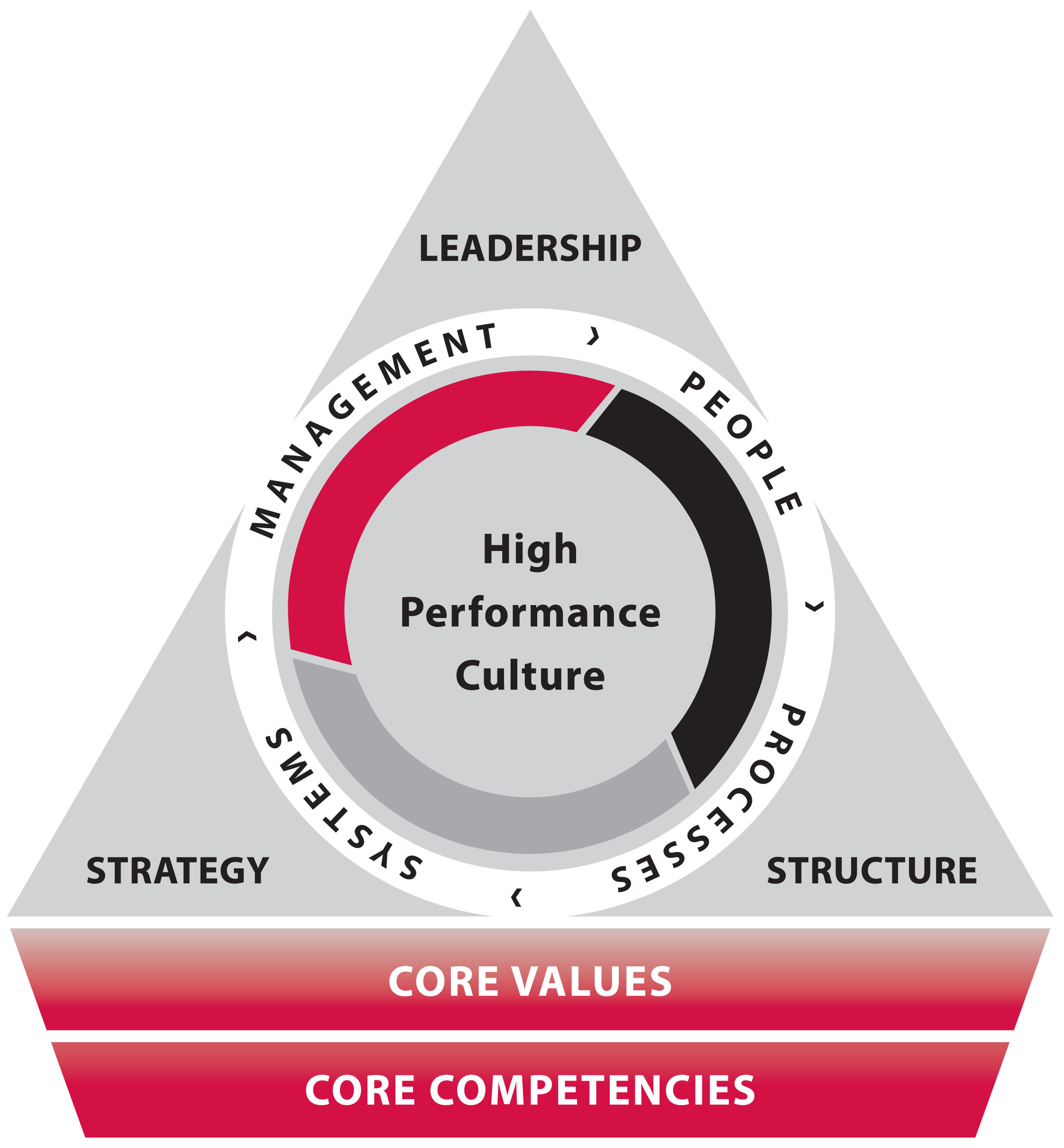 managing high performance teams applying and Teams drive organizational success, though developing and leading high-performance teams is one of the most complex tasks facing any leader in the current competitive work environment cohesiveness is the key factor in implementing effective, high-performance teams.